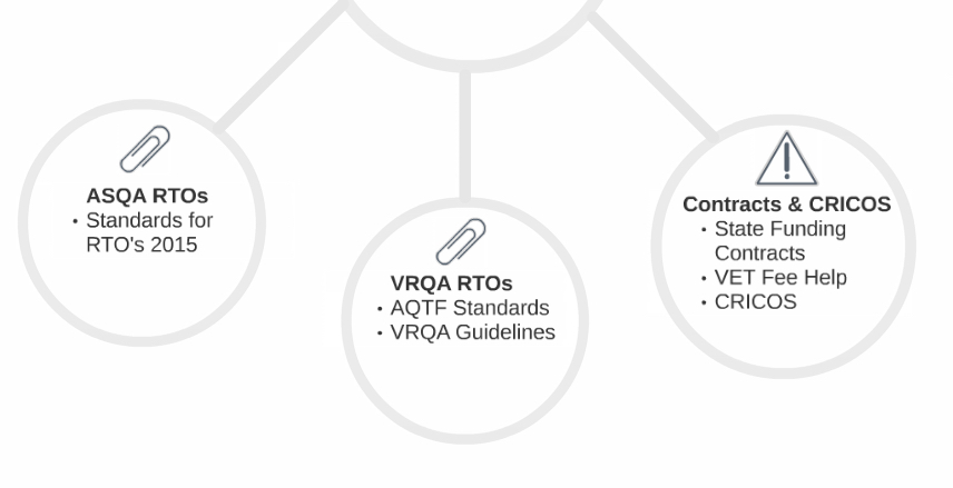 Know the standards and contracts relevant to your RTO. Understand the marketing requirements of each standard and funding contract.