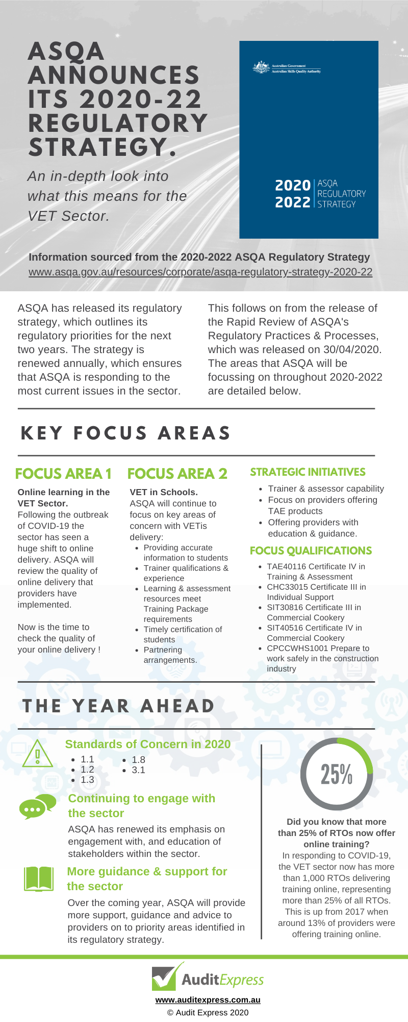 Infographic by Audit Express, unpacking the ASQA 2020-2022 Regulatory Strategy.